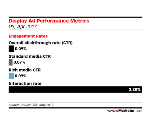 Click Rates